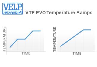 https://www.velp.com/euronet/contenuti/image/Prodotti/Vantaggi/3_VTF_EVO_Ramps.jpg