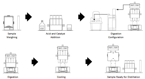 Typical process for Kjeldahl digestion